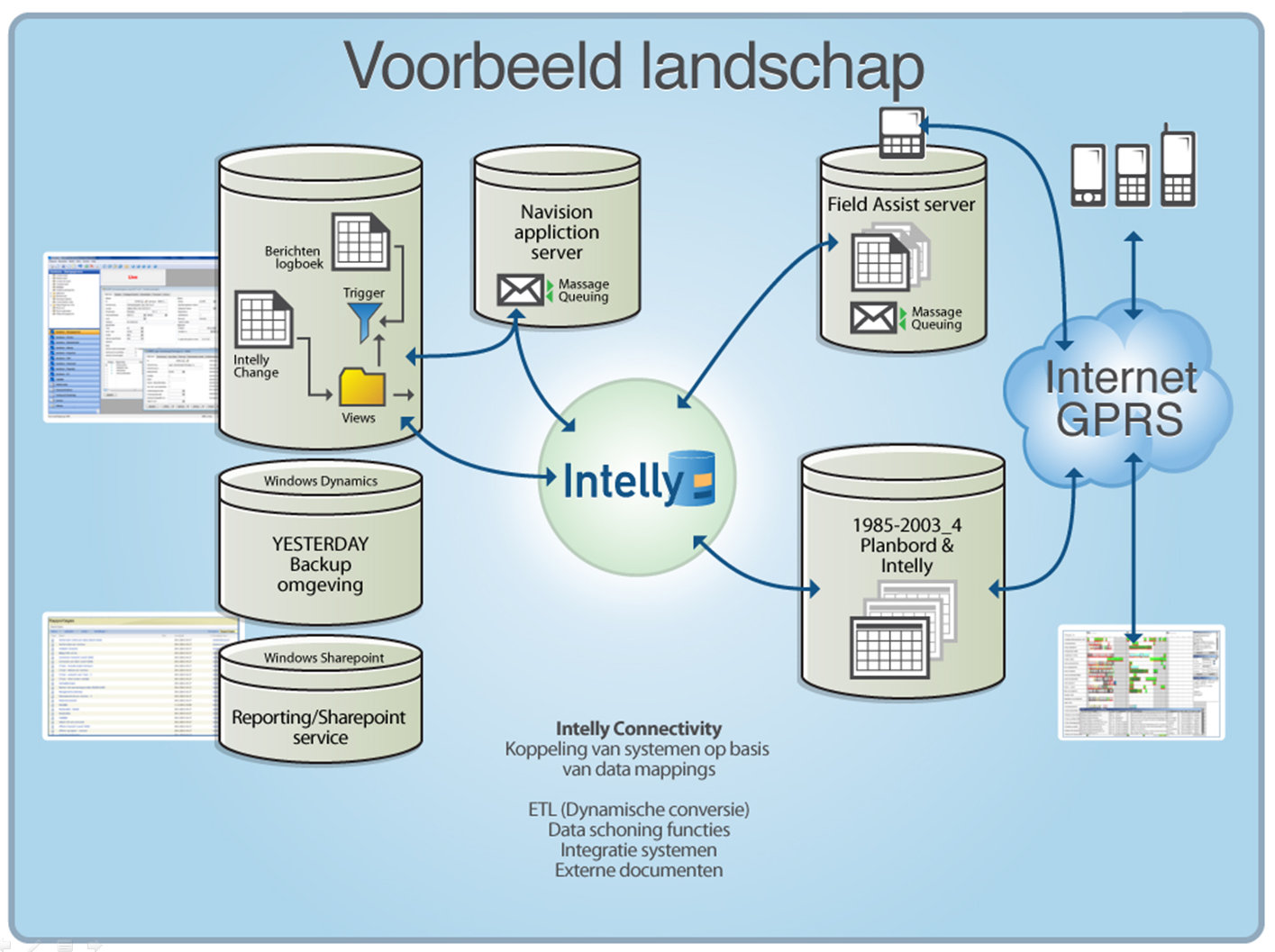 voorbeeld-landschap-intelly-connectivity
